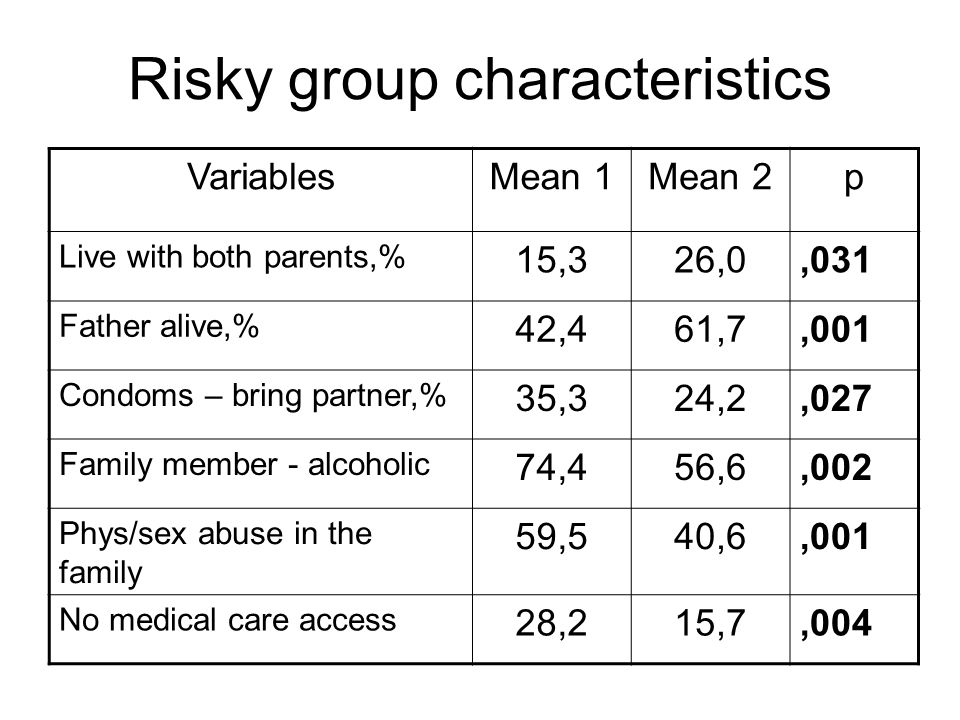 Risky group characteristics VariablesMean 1Mean 2p Live with both parents,% 15,326,0,031 Father alive,% 42,461,7,001 Condoms – bring partner,% 35,324,2,027 Family member - alcoholic 74,456,6,002 Phys/sex abuse in the family 59,540,6,001 No medical care access 28,215,7,004