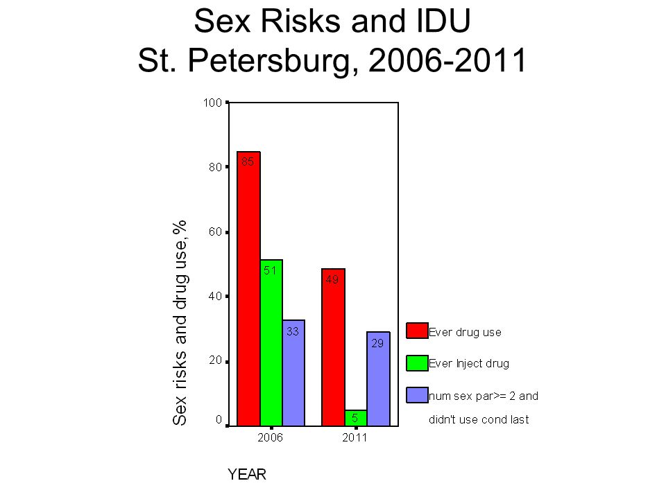 Sex Risks and IDU St. Petersburg,