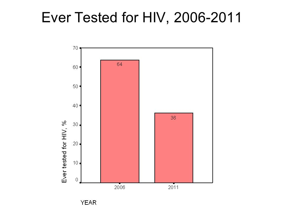 Ever Tested for HIV,