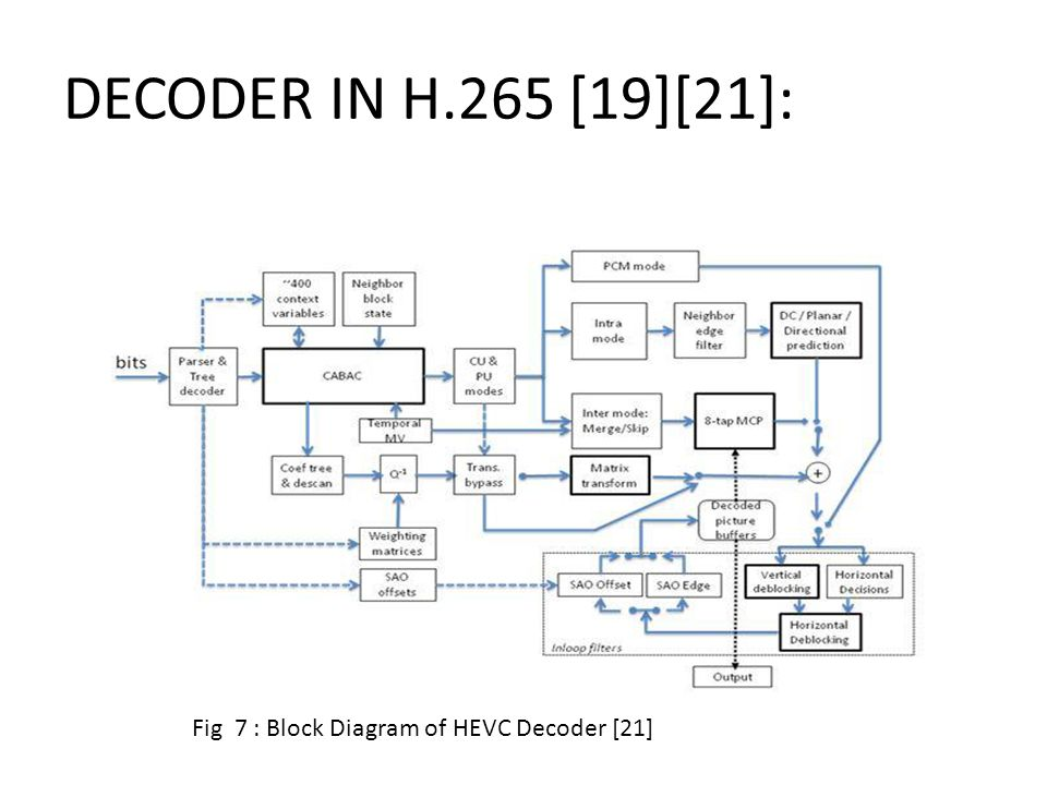 performance comaprison of hevc,h. and vp a project proposal, wiring diagram