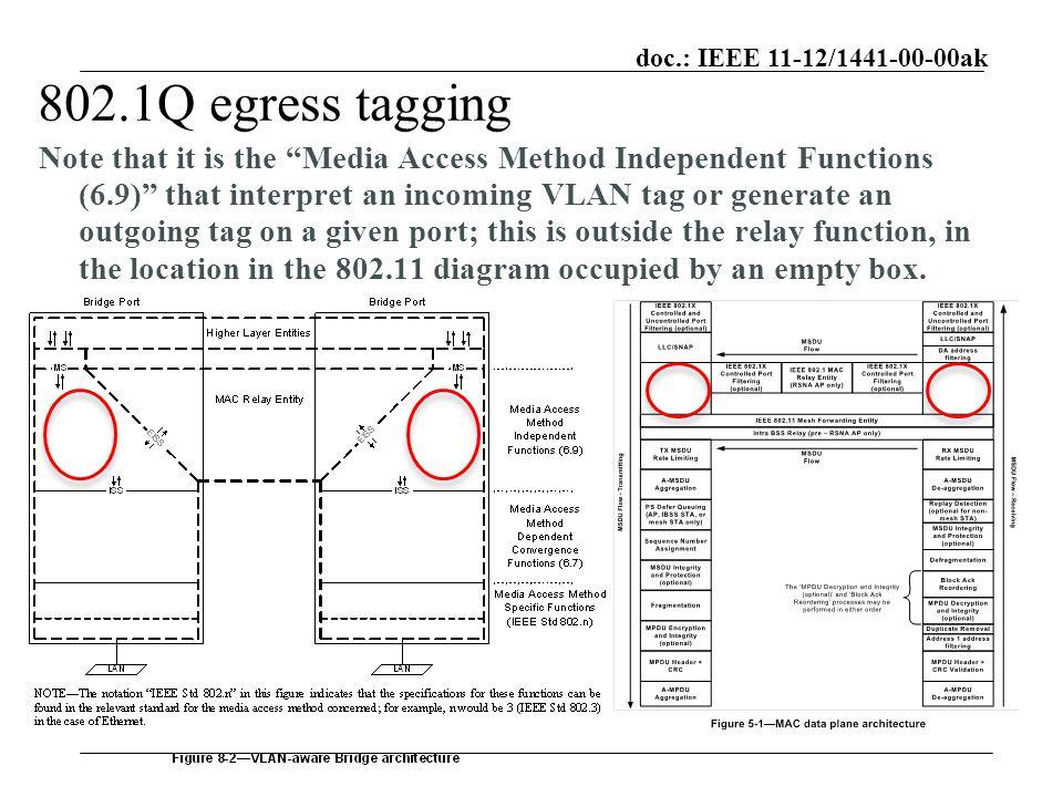 Beste 802.1 Q Rahmen Fotos - Benutzerdefinierte Bilderrahmen Ideen ...