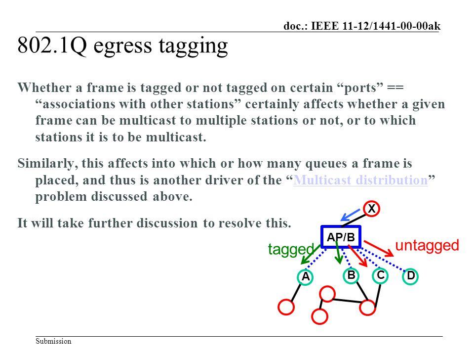 Submission doc.: IEEE 11-12/ ak December 2012 Norman Finn, Cisco ...