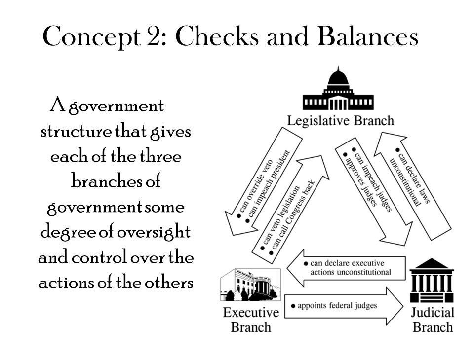 the system of checks and balances essay