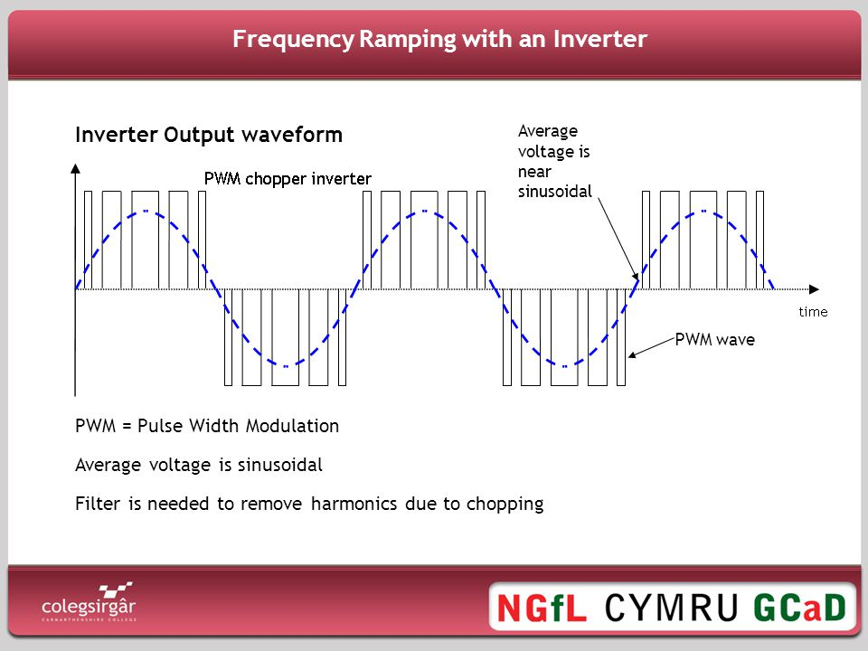 Frequency Ramping with an Inverter Inverter Output waveform PWM = Pulse Width Modulation Average voltage is sinusoidal Filter is needed to remove harmonics due to chopping Average voltage is near sinusoidal PWM wave
