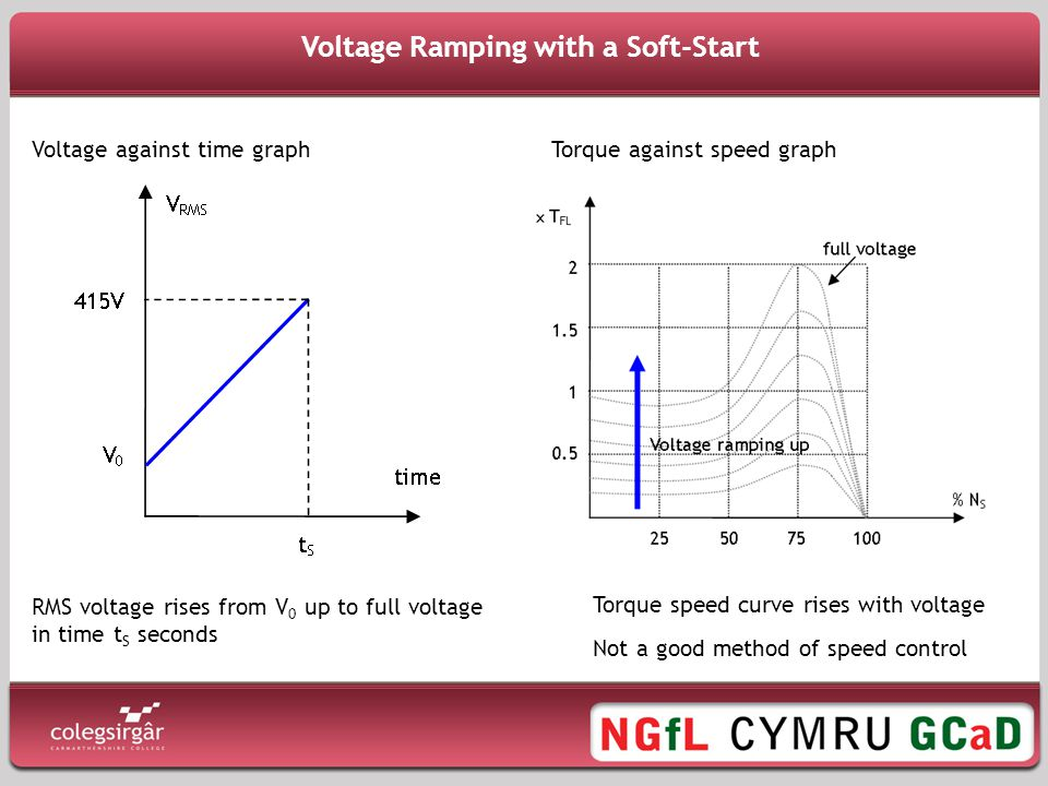 Voltage Ramping with a Soft-Start RMS voltage rises from V 0 up to full voltage in time t S seconds Voltage against time graphTorque against speed graph Torque speed curve rises with voltage Not a good method of speed control