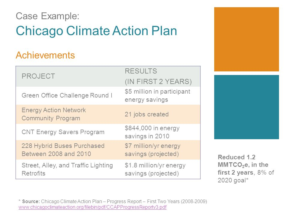 Case Example: Chicago Climate Action Plan PROJECT RESULTS (IN FIRST 2 YEARS) Green Office Challenge Round I $5 million in participant energy savings Energy Action Network Community Program 21 jobs created CNT Energy Savers Program $844,000 in energy savings in Hybrid Buses Purchased Between 2008 and 2010 $7 million/yr energy savings (projected) Street, Alley, and Traffic Lighting Retrofits $1.8 million/yr energy savings (projected) Achievements Reduced 1.2 MMTCO 2 e, in the first 2 years, 8% of 2020 goal* * Source: Chicago Climate Action Plan – Progress Report – First Two Years ( )