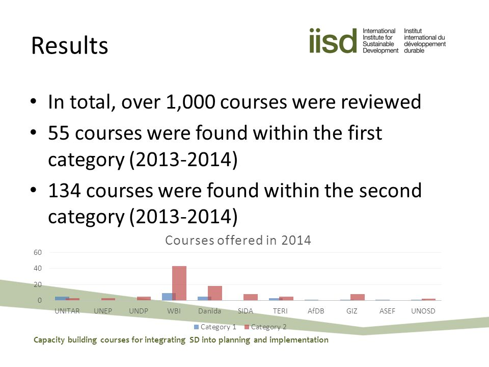 Results In total, over 1,000 courses were reviewed 55 courses were found within the first category ( ) 134 courses were found within the second category ( ) Capacity building courses for integrating SD into planning and implementation