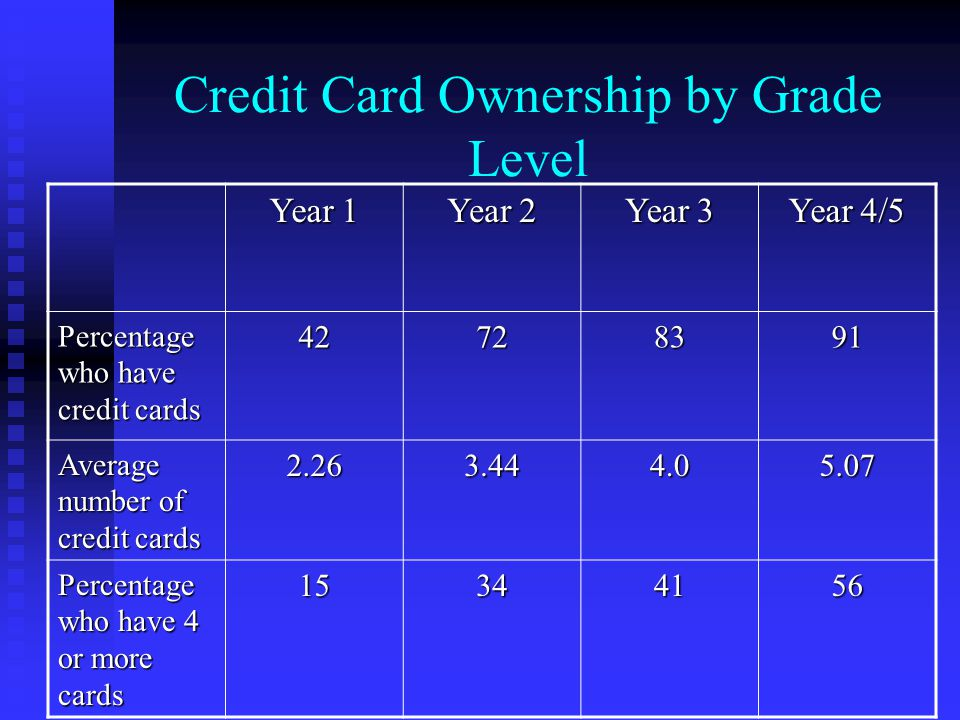 Credit Card Ownership by Grade Level Year 1 Year 2 Year 3 Year 4/5 Percentage who have credit cards Average number of credit cards Percentage who have 4 or more cards