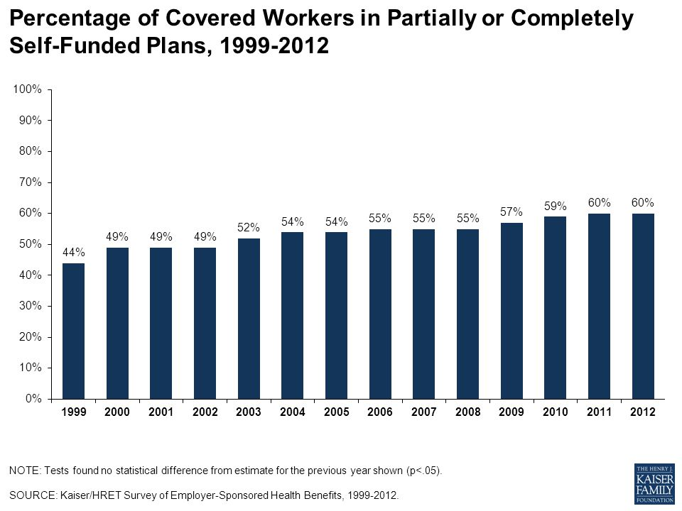 Percentage of Covered Workers in Partially or Completely Self-Funded Plans, NOTE: Tests found no statistical difference from estimate for the previous year shown (p<.05).