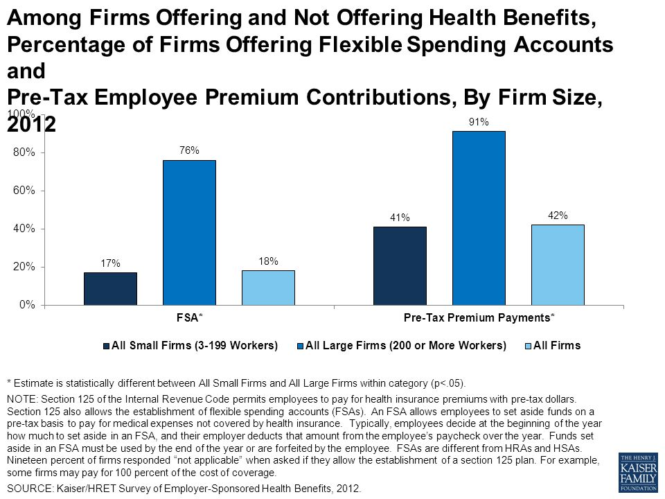 Among Firms Offering and Not Offering Health Benefits, Percentage of Firms Offering Flexible Spending Accounts and Pre-Tax Employee Premium Contributions, By Firm Size, 2012 * Estimate is statistically different between All Small Firms and All Large Firms within category (p<.05).