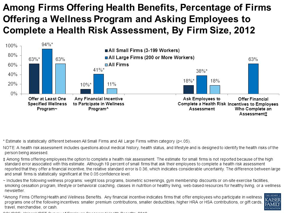 Among Firms Offering Health Benefits, Percentage of Firms Offering a Wellness Program and Asking Employees to Complete a Health Risk Assessment, By Firm Size, 2012 * Estimate is statistically different between All Small Firms and All Large Firms within category (p<.05).