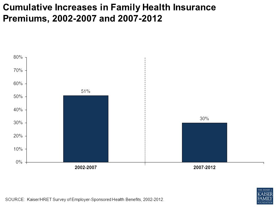 Cumulative Increases in Family Health Insurance Premiums, and SOURCE: Kaiser/HRET Survey of Employer-Sponsored Health Benefits,