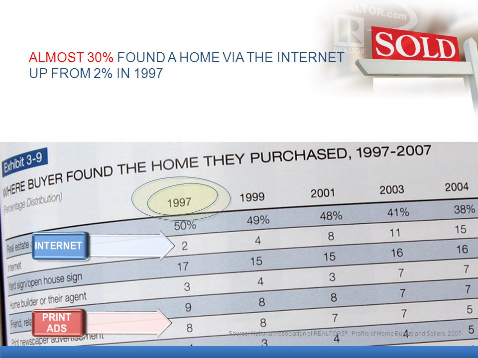 ALMOST 30% FOUND A HOME VIA THE INTERNET UP FROM 2% IN 1997 Source: National Association of REALTORS ®, Profile of Home Buyers and Sellers, 2007