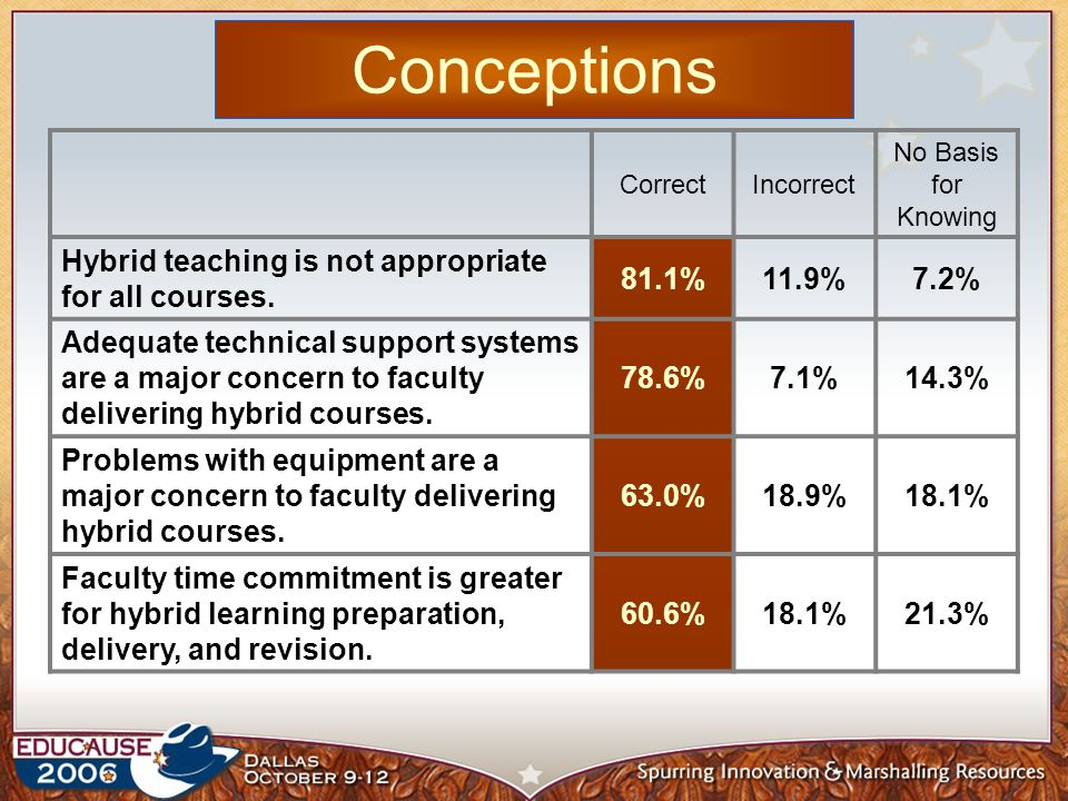 Conceptions CorrectIncorrect No Basis for Knowing Hybrid teaching is not appropriate for all courses.