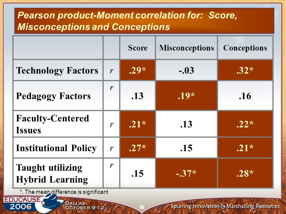 Pearson product-Moment correlation for: Score, Misconceptions and Conceptions ScoreMisconceptionsConceptions Technology Factors r.29* * Pedagogy Factors r.13.19*.16 Faculty-Centered Issues r.21*.13.22* Institutional Policy r.27*.15.21* Taught utilizing Hybrid Learning r *.28* *.