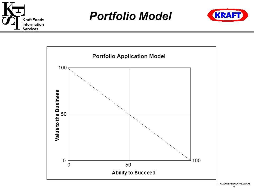 Kraft Foods Information Services H:FINNERTY\PRESENTA\03/07/02 13 Portfolio Model Portfolio Application Model Ability to Succeed Value to the Business