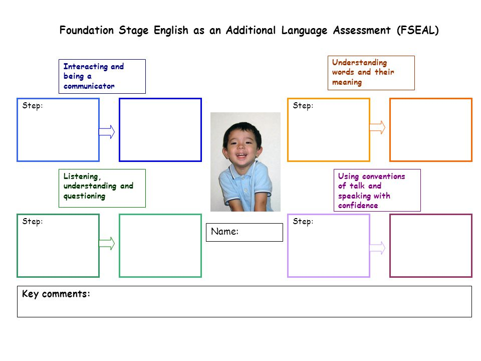 Foundation Stage English as an Additional Language Assessment (FSEAL) Name: Interacting and being a communicator Understanding words and their meaning Listening, understanding and questioning Using conventions of talk and speaking with confidence Step: Key comments: