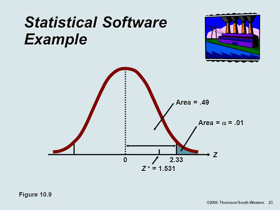 ©2006 Thomson/South-Western 23 Statistical Software Example Z * = Figure 10.9 Z Area =.49 Area =  =.01