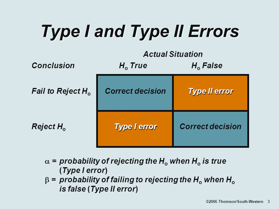 ©2006 Thomson/South-Western 3 Type I and Type II Errors  =probability of rejecting the H o when H o is true (Type I error)  =probability of failing to rejecting the H o when H o is false (Type II error) Actual Situation Conclusion H o TrueH o False Type II error Fail to Reject H o Correct decision Type II error Type I error Reject H o Type I error Correct decision
