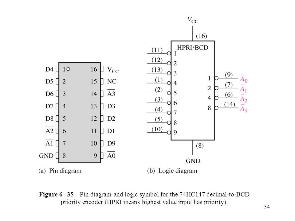 1 Chapter 6 Functions Of Combinational Logic 2 Figure 6 1 Logic