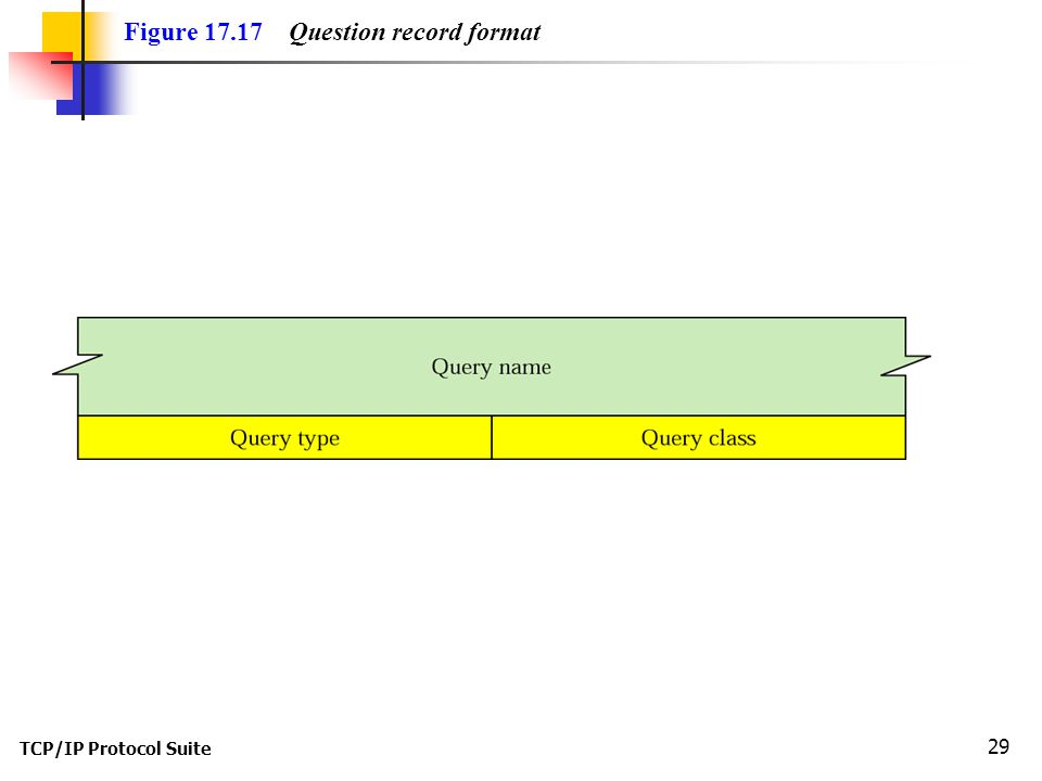 TCP/IP Protocol Suite 29 Figure Question record format