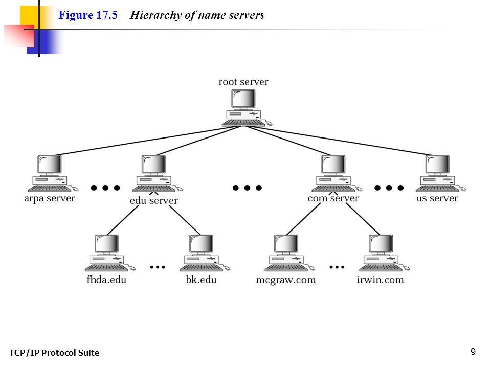 TCP/IP Protocol Suite 9 Figure 17.5 Hierarchy of name servers