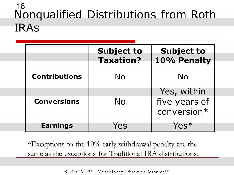 18 © 2007 ME™ - Your Money Education Resource™ Nonqualified Distributions from Roth IRAs Subject to Taxation.