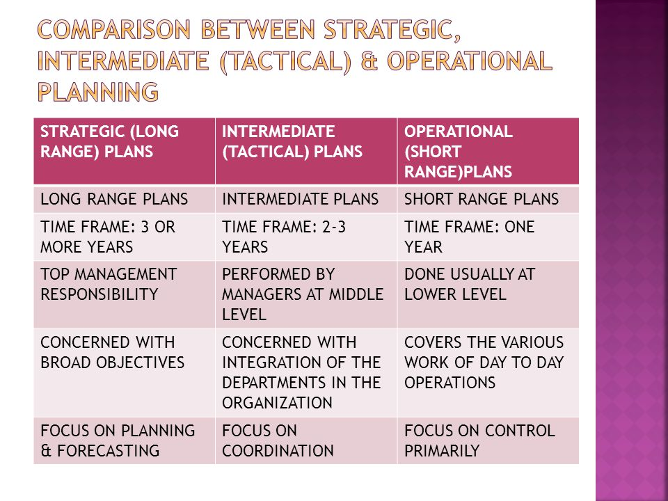 STRATEGIC (LONG RANGE) PLANS INTERMEDIATE (TACTICAL) PLANS OPERATIONAL (SHORT RANGE)PLANS LONG RANGE PLANSINTERMEDIATE PLANSSHORT RANGE PLANS TIME FRAME: 3 OR MORE YEARS TIME FRAME: 2-3 YEARS TIME FRAME: ONE YEAR TOP MANAGEMENT RESPONSIBILITY PERFORMED BY MANAGERS AT MIDDLE LEVEL DONE USUALLY AT LOWER LEVEL CONCERNED WITH BROAD OBJECTIVES CONCERNED WITH INTEGRATION OF THE DEPARTMENTS IN THE ORGANIZATION COVERS THE VARIOUS WORK OF DAY TO DAY OPERATIONS FOCUS ON PLANNING & FORECASTING FOCUS ON COORDINATION FOCUS ON CONTROL PRIMARILY