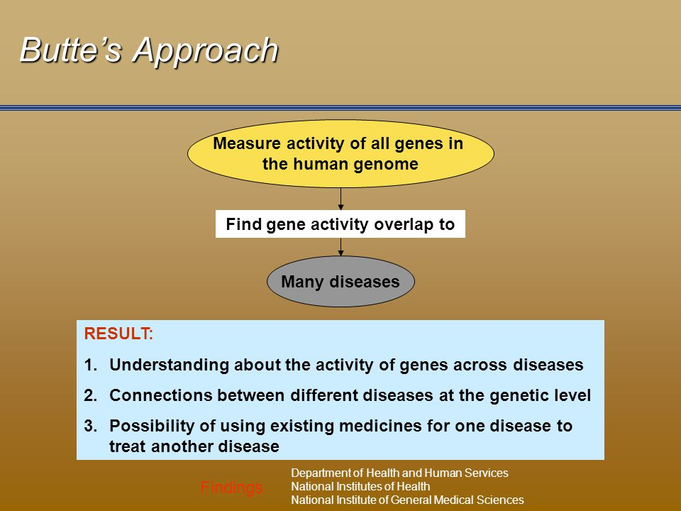 Findings Department of Health and Human Services National Institutes of Health National Institute of General Medical Sciences Butte's Approach RESULT: 1.Understanding about the activity of genes across diseases 2.Connections between different diseases at the genetic level 3.Possibility of using existing medicines for one disease to treat another disease Measure activity of all genes in the human genome Find gene activity overlap to Many diseases
