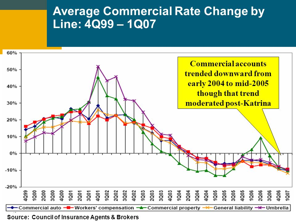 14 Commercial Property Calendar Year Results NPW ($,BB) YOY Chg L/LAE Ratio Exp.