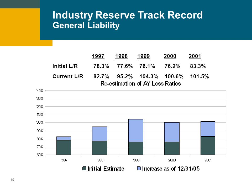 18 Industry Reserve Track Record Workers Compensation Initial L/R75.6% 79.5% 81.2% 79.5% 78.9% Current L/R 82.6% 91.9% 99.2% 96.2% 87.8%