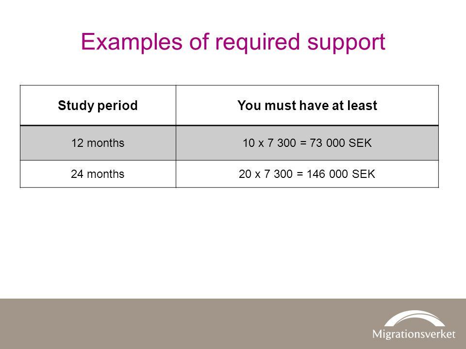 Examples of required support Study periodYou must have at least 12 months10 x = SEK 24 months20 x = SEK