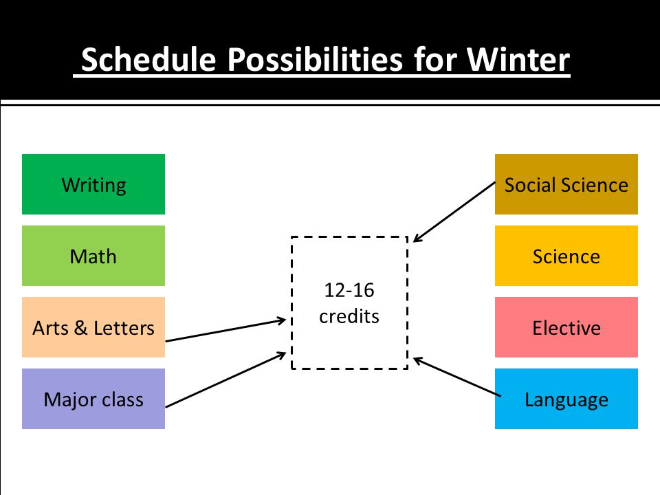 Schedule Possibilities for Winter Language MathScience Major class Social Science Elective Writing Arts & Letters credits