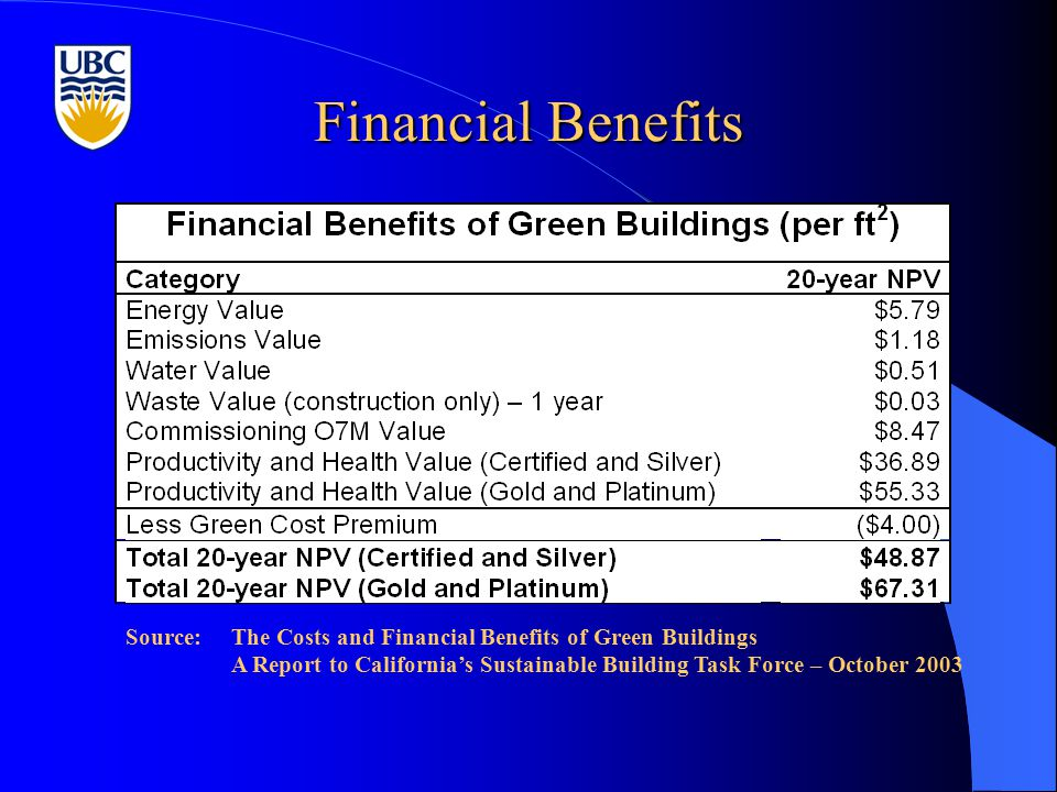 Financial Benefits Source:The Costs and Financial Benefits of Green Buildings A Report to California's Sustainable Building Task Force – October 2003