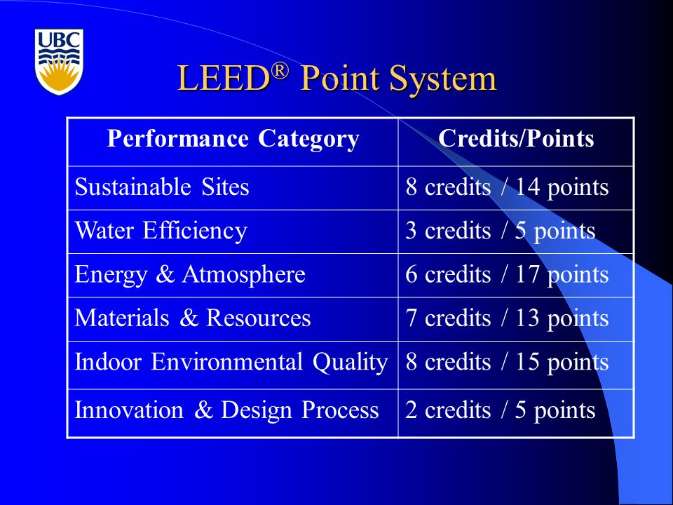 LEED ® Point System Performance CategoryCredits/Points Sustainable Sites8 credits / 14 points Water Efficiency3 credits / 5 points Energy & Atmosphere6 credits / 17 points Materials & Resources7 credits / 13 points Indoor Environmental Quality8 credits / 15 points Innovation & Design Process2 credits / 5 points