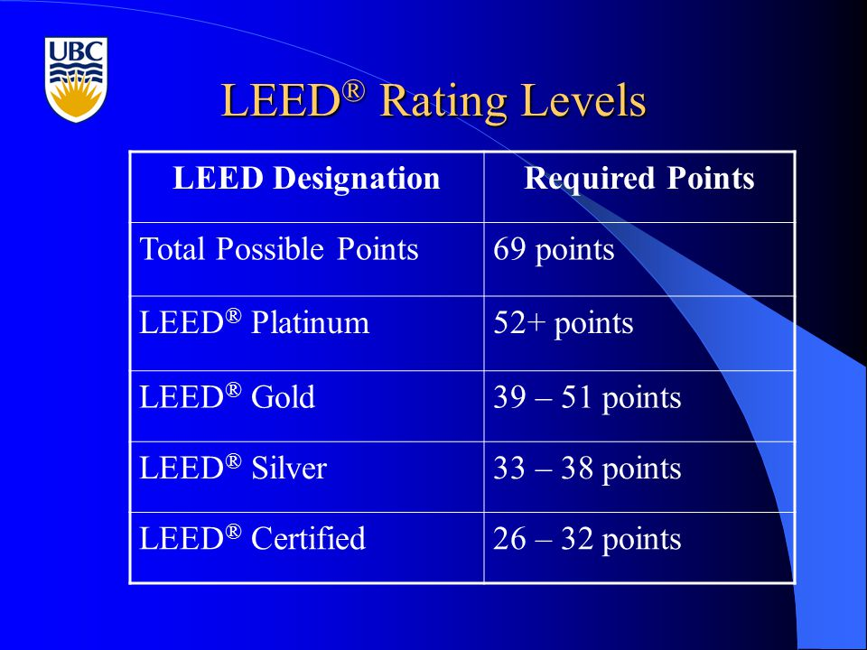 LEED ® Rating Levels LEED DesignationRequired Points Total Possible Points69 points LEED ® Platinum52+ points LEED ® Gold39 – 51 points LEED ® Silver33 – 38 points LEED ® Certified26 – 32 points