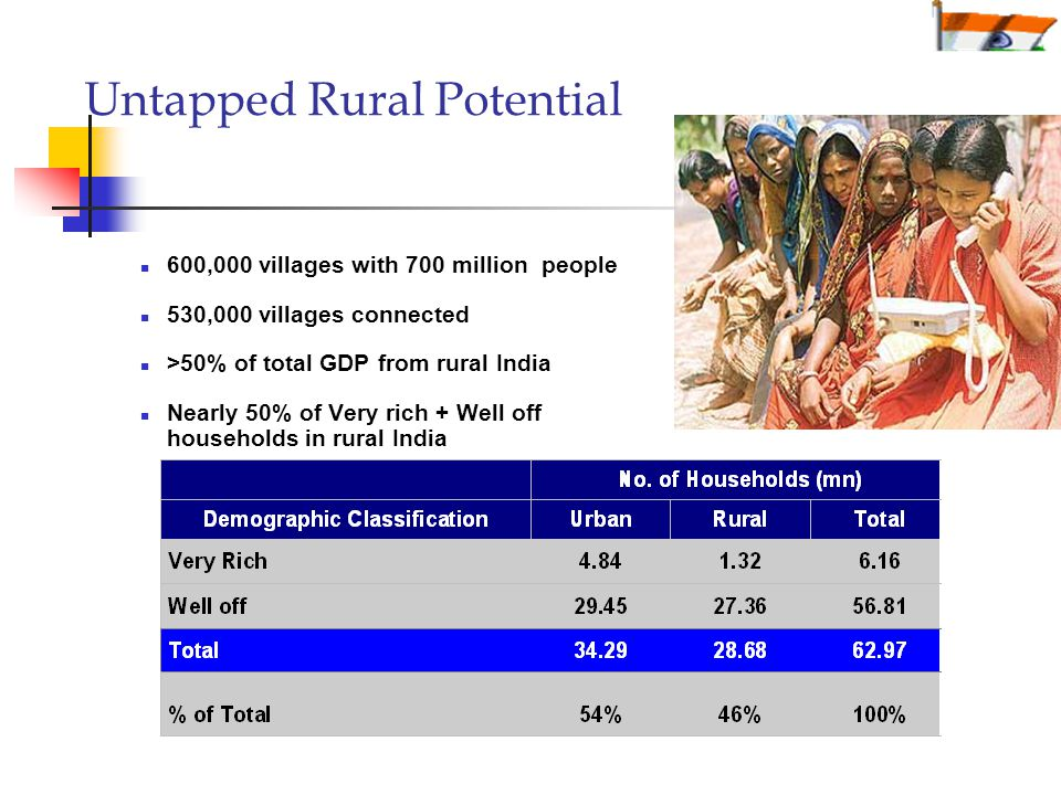 Untapped Rural Potential 600,000 villages with 700 million people 530,000 villages connected >50% of total GDP from rural India Nearly 50% of Very rich + Well off households in rural India