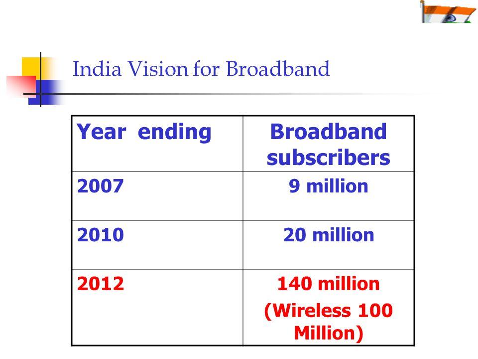 India Vision for Broadband Year endingBroadband subscribers 20079 million 201020 million 2012140 million (Wireless 100 Million)