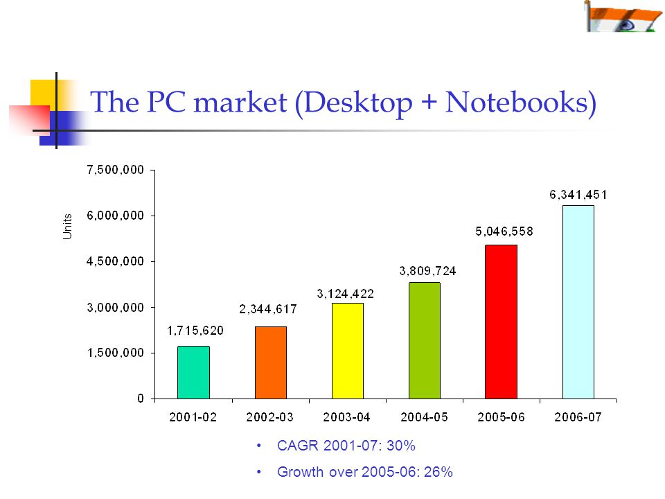 The PC market (Desktop + Notebooks) Units CAGR : 30% Growth over : 26%