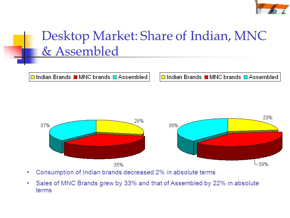 Desktop Market: Share of Indian, MNC & Assembled Consumption of Indian brands decreased 2% in absolute terms Sales of MNC Brands grew by 33% and that of Assembled by 22% in absolute terms