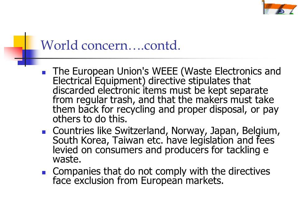 World concern….contd.