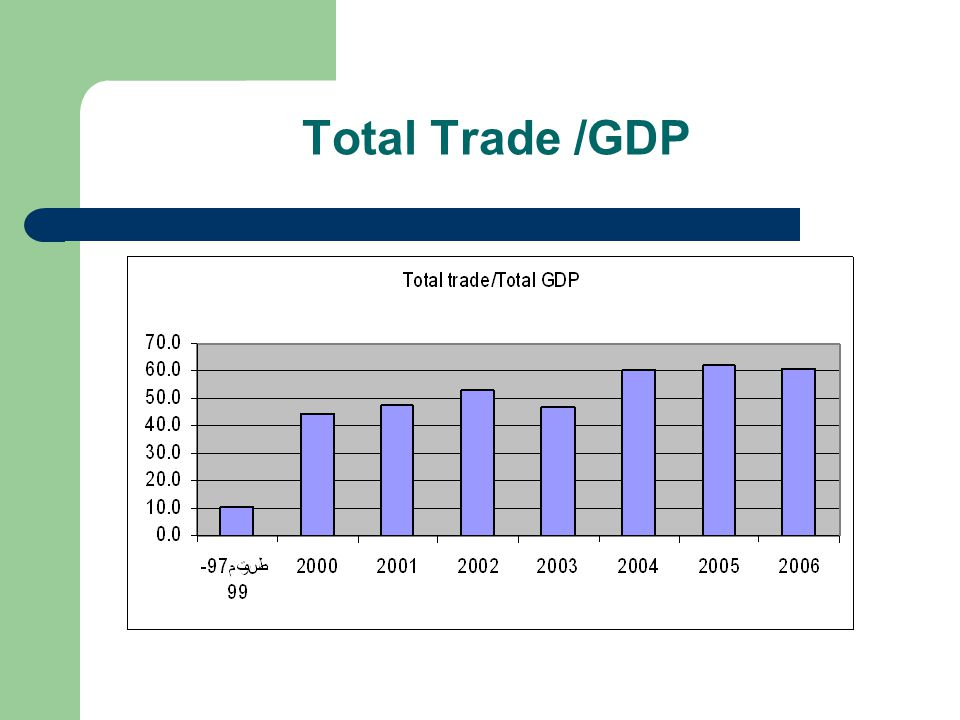 Total Trade /GDP