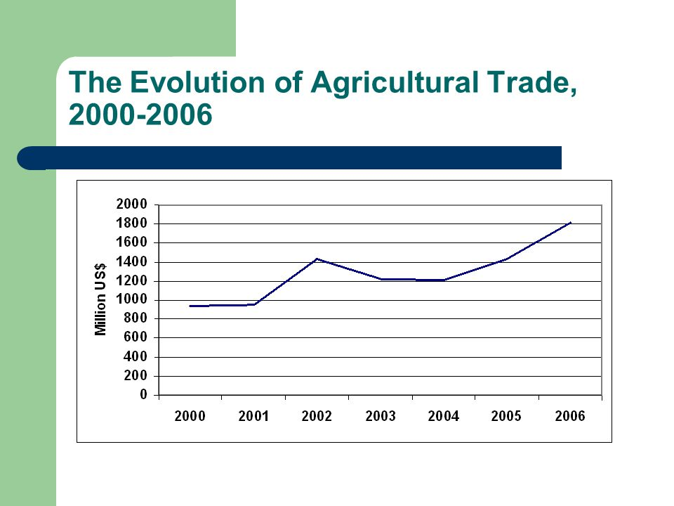 The Evolution of Agricultural Trade,