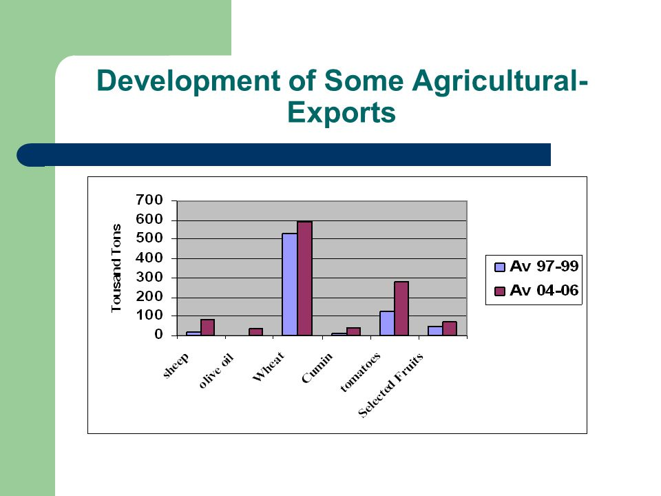 Development of Some Agricultural- Exports