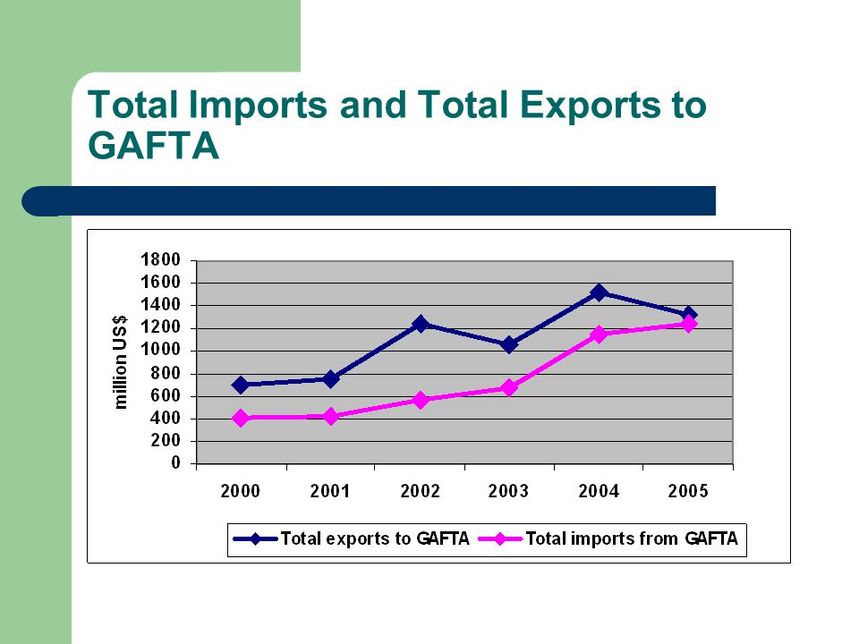 Total Imports and Total Exports to GAFTA