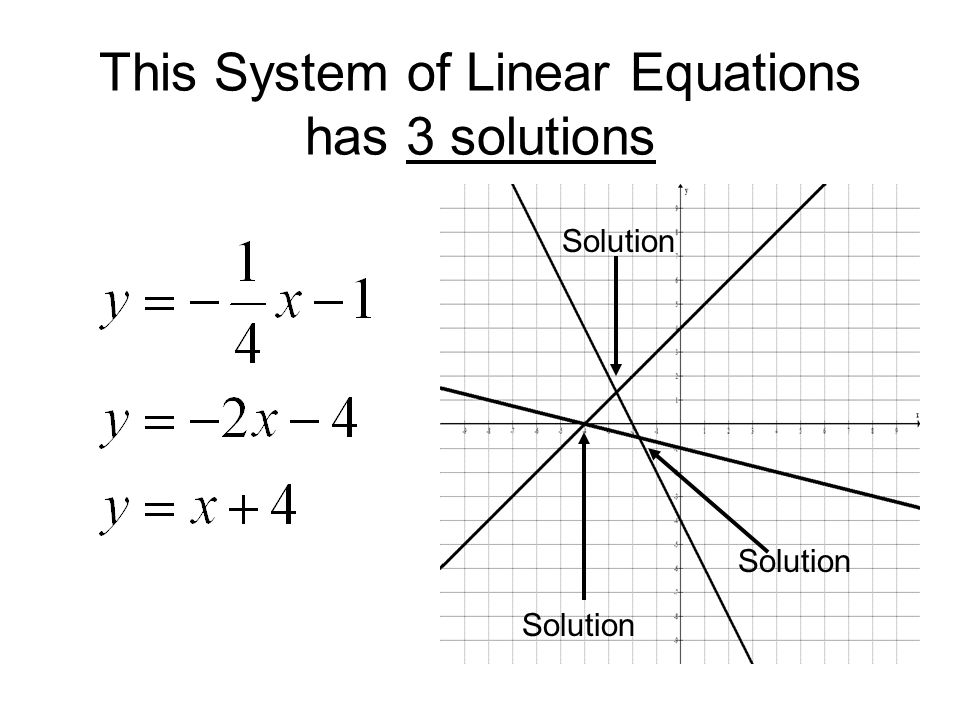 This System of Linear Equations has 3 solutions Solution