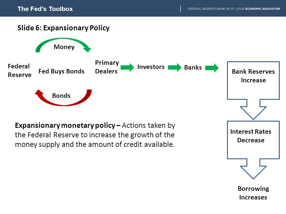 Slide 6: Expansionary Policy Borrowing Increases Federal Reserve Primary Dealers Fed Buys Bonds Money Bonds Expansionary monetary policy – Actions taken by the Federal Reserve to increase the growth of the money supply and the amount of credit available.