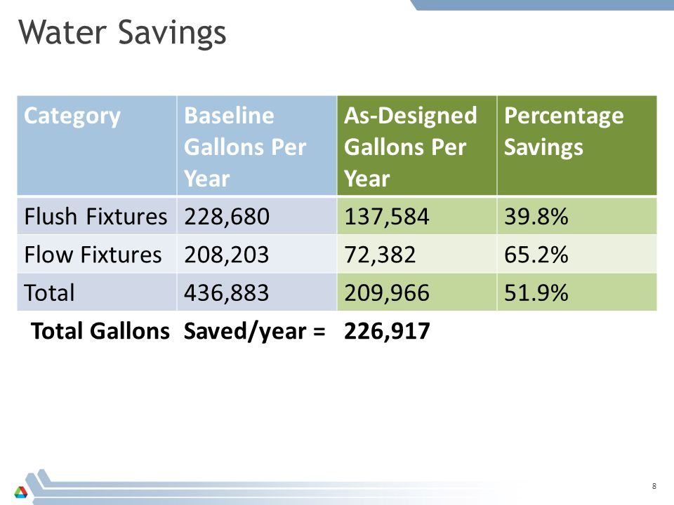 8 CategoryBaseline Gallons Per Year As-Designed Gallons Per Year Percentage Savings Flush Fixtures228,680137, % Flow Fixtures208,20372, % Total436,883209, % Total GallonsSaved/year =226,917 Water Savings