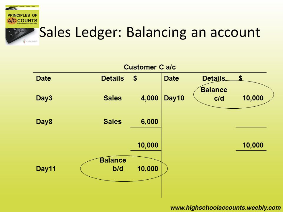 Sales Ledger: Balancing an account Customer C a/c DateDetails$DateDetails$ Day3Sales4,000Day10 Balance c/d10,000 Day8Sales6,000 10,000 Day11 Balance b/d10,000