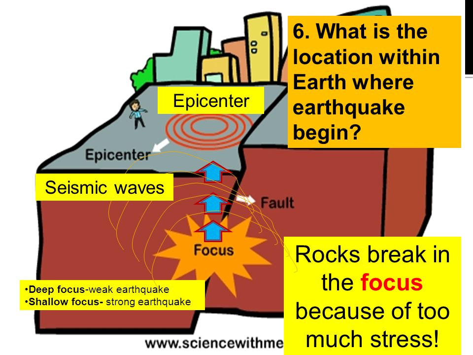 the hazards of an earthquake